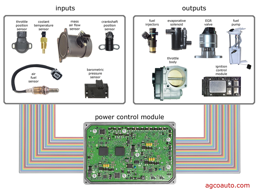 automotive computer management of inputs and outputs