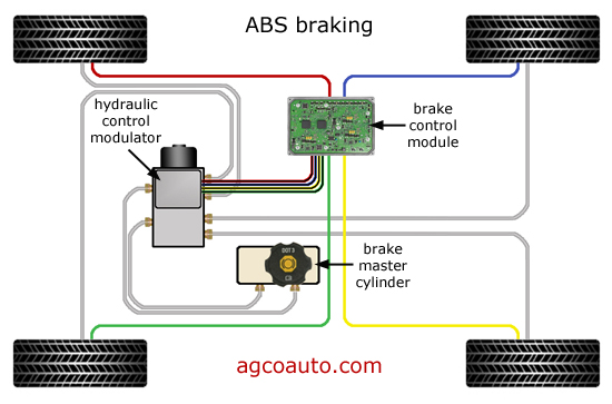 Typical anti-lock brake components and how they operate