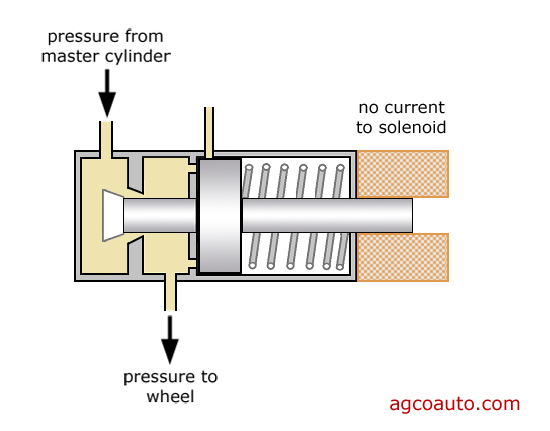 In the open state, fluid flows through the ABS valve