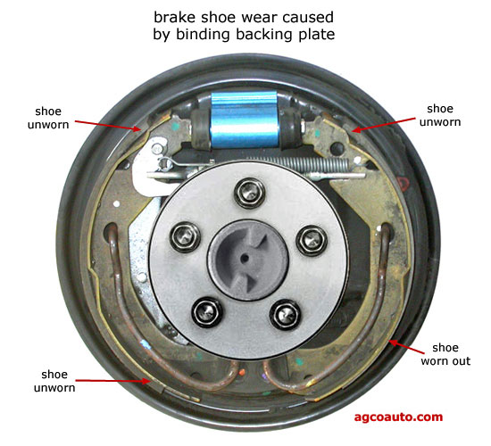 Improper braking from binding drum brake backing plate