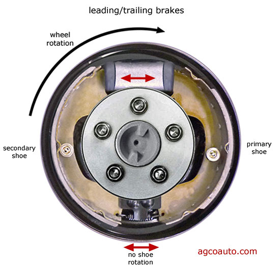 Operation of the leading trailing drum brake
