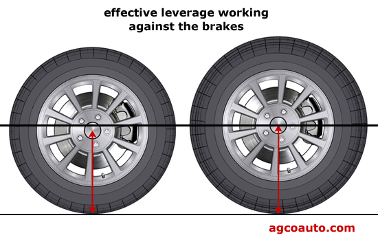 Taller tires can make brakes work harder