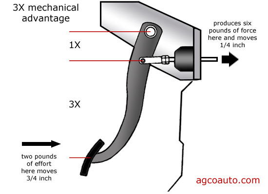 A brake pedal is a class two lever, increasing force at the expense of distance