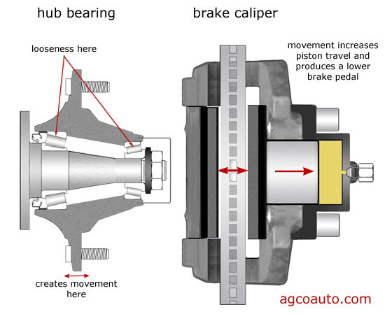 Affect of wheel bearing slack on brake pedal height