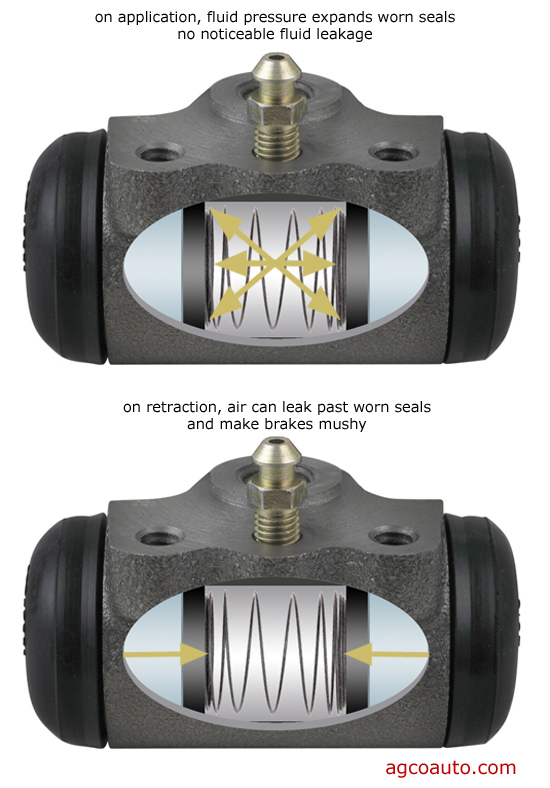 Wheel cylinders can leak air into the system