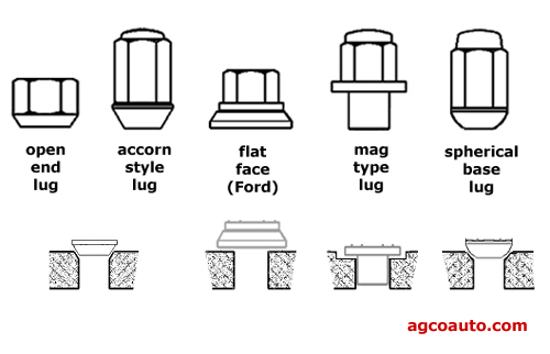 Different wheel lug designs in common use