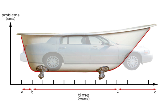 The bathtub-shaped curve of problems with vehicles