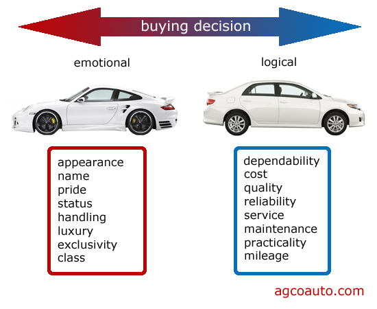 buying decisions can be logical or emotional