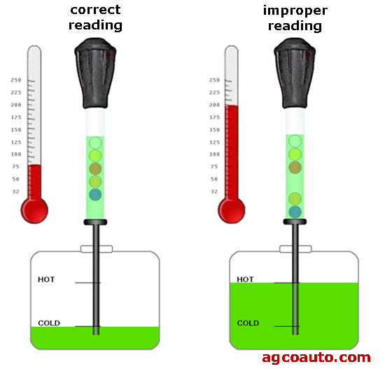 Specific gravity should be checked at room temperature