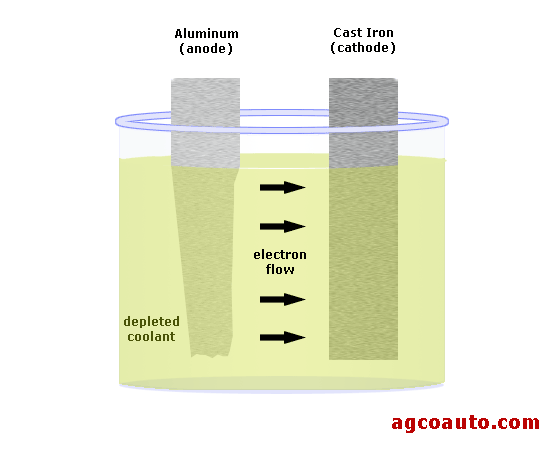 deplete coolant does not shield metal from galvanic action