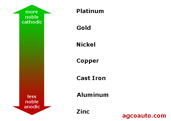 galvanic reactivity of metals