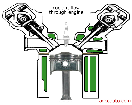 coolant flows through an engine and removes heat