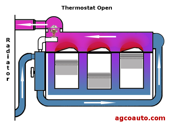 coolant flow with the engine thermostat open