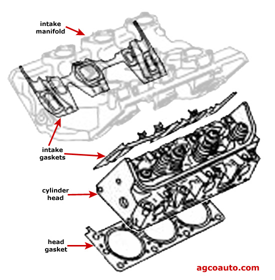 Typical GM intake gasket and cylinder head