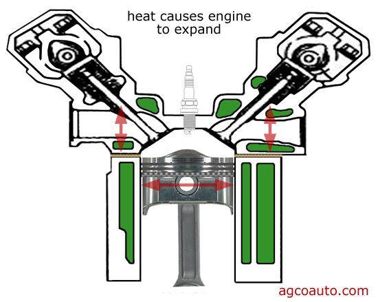 expansion of metal in an engine causes damage in an overheat