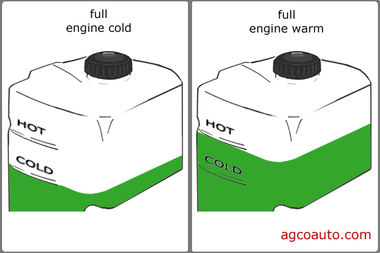 coolant reservoir showing hot and cold minimum and maximum readings