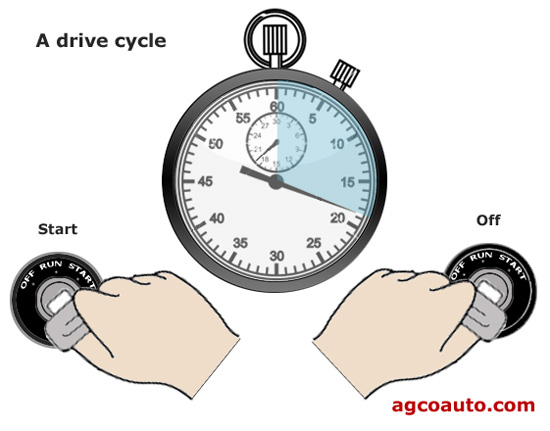 One drive cycle is ignition on to off