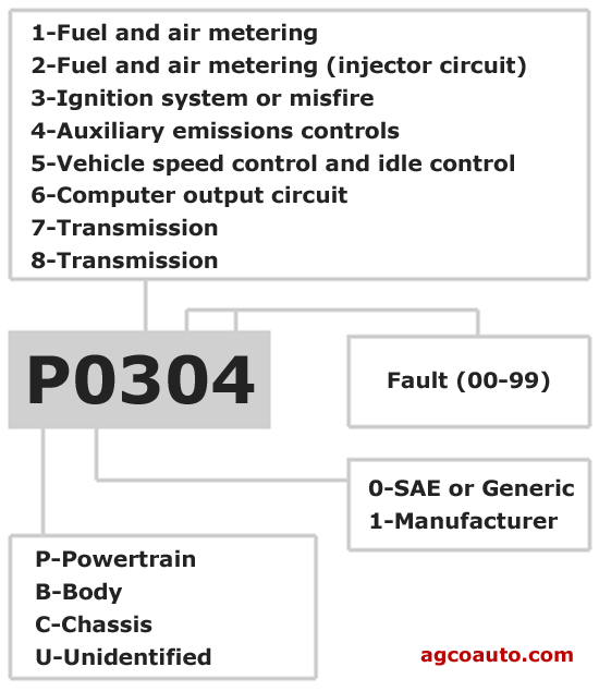 Diagnostic Trouble Code Dtc P2127 Definition # | 2016 Car Release Date