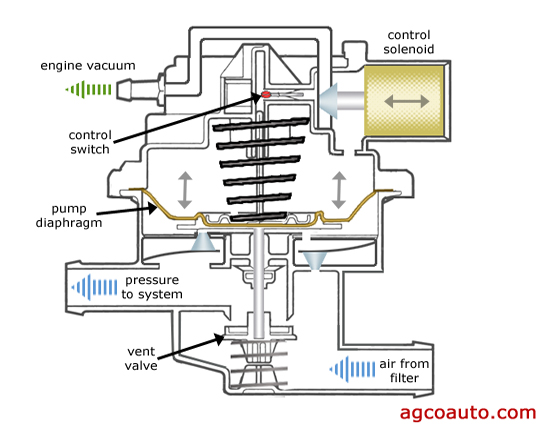 Typical evaporative emissions leak detection pump