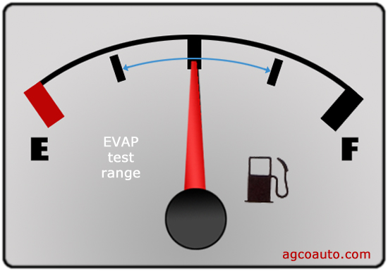 The tank should be between 1/4 and 3/4 full to run the EVAP tests
