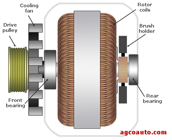 A partial view of an automotive alternator