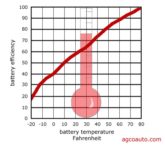 temperature influences the capacity of a lead acid battery