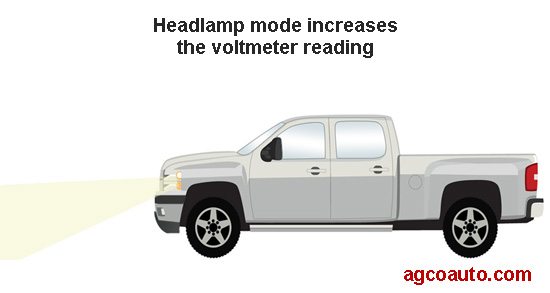 Turning on headlamps can cause the voltmeter to rise
