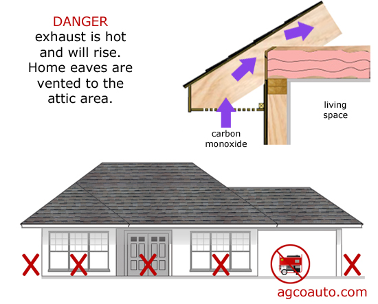 Fumes can enter a home through the eave vents