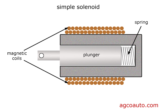 cutaway of a simple magnetic solenoid