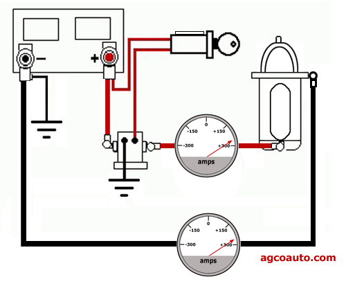 With good connection amperage flows as designed