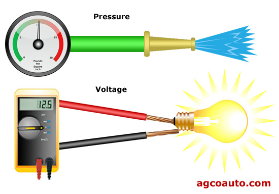 Voltage is somewhat like pressure