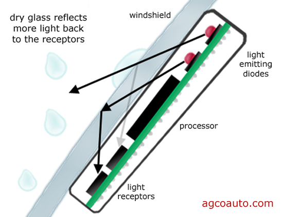 How rain sensing windshield wipers work
