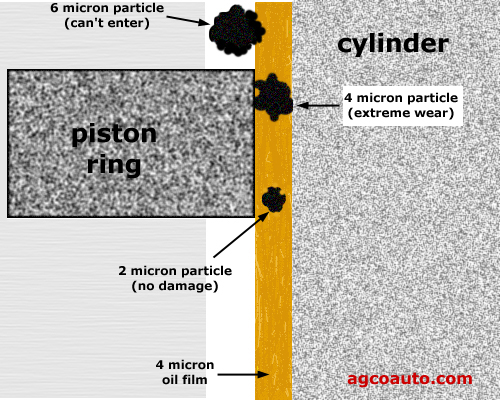 how debris bridges the oil film and causes cylinder wear