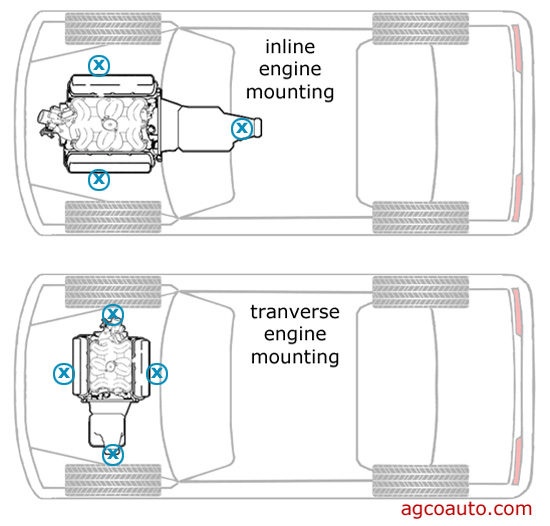 an inline and transverse mounted powertrain compared