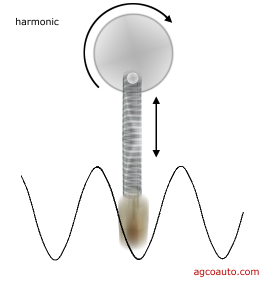 Harmonics result in greatly increased vibration