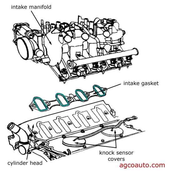 placement of intake gaskets on GM 4.8L, 5.3L, 6.0L V8