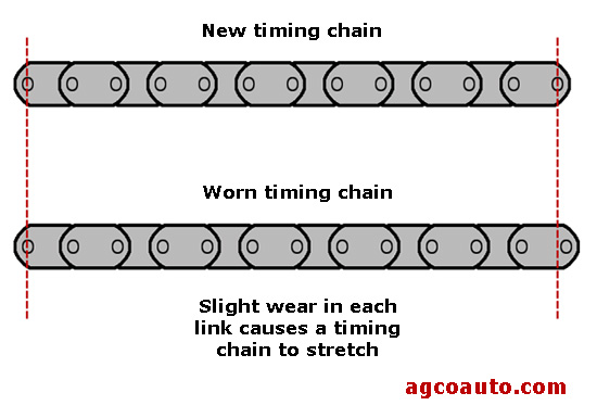 Timing chains elongate with use and valve timing changes