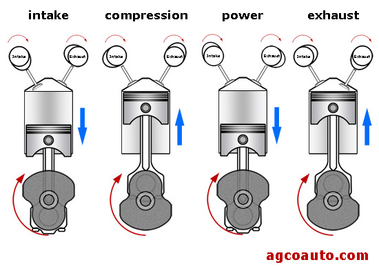 Mechanical engine timing, 4 stroke engine