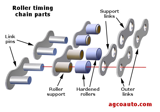 Components of a roller chain