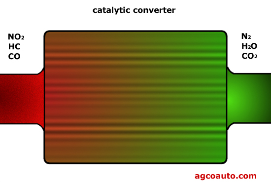 A catalytic converter has no
