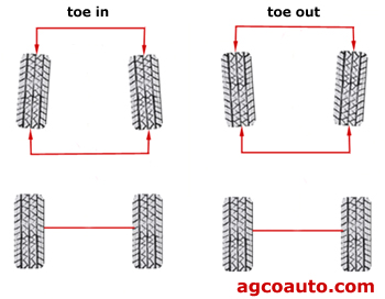 Toe in and toe out in wheel alignment