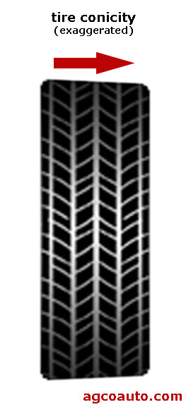 Exaggerated view of conicity in a tire