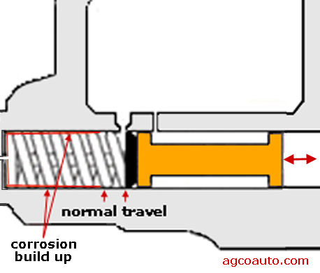 Master cylinder bore can corrode beyond area of normal travel.