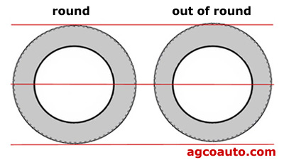 An out of round tire and a round tire compared