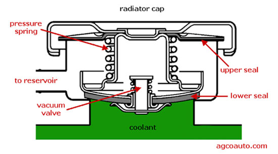 A radiator cap must seal pressure and prevent air from entering the system