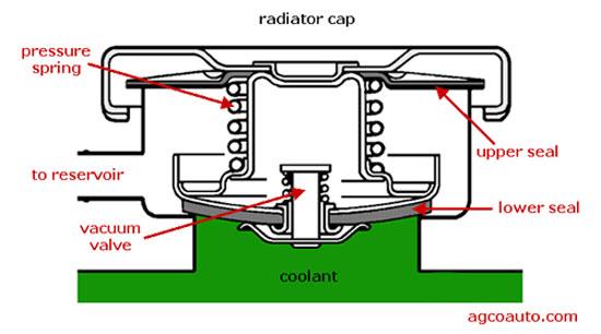 Radiator cap components