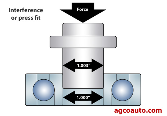 An interference or press fit
