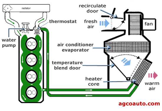 Basic automotive heater operation