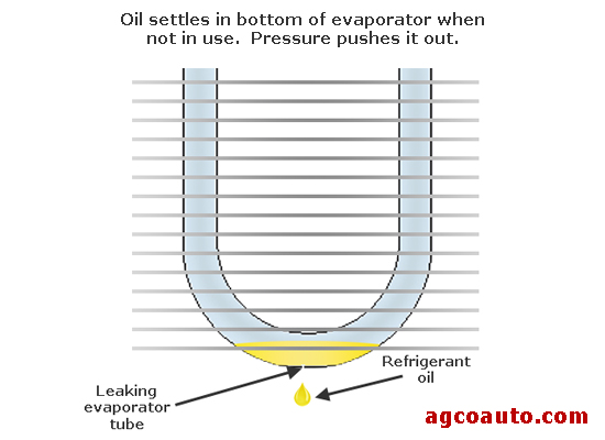 A keaking evaporator core leaks oil 24-hours a day