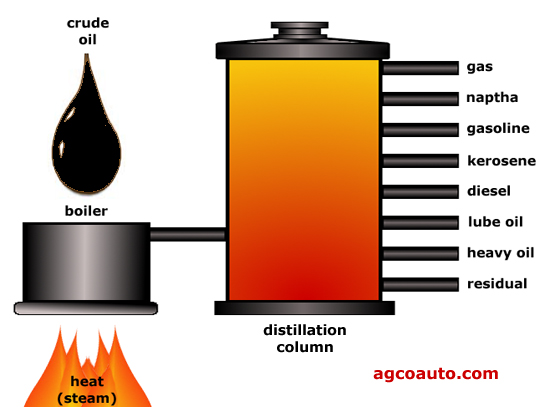 Very basic view of oil refining process